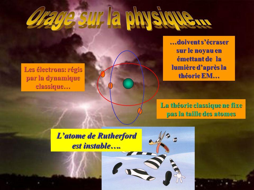 Les électrons: régis par la dynamique classique… …doivent sécraser sur le noyau en émettant de la lumière daprès la théorie EM… La théorie classique ne fixe pas la taille des atomes Latome de Rutherford est instable….