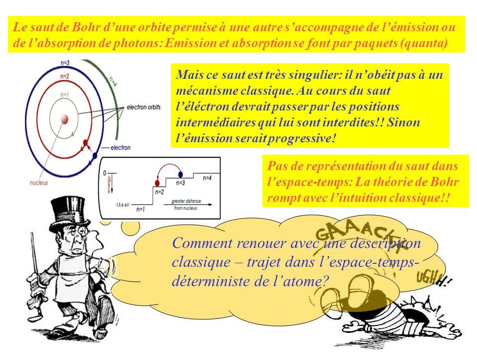 Pas de représentation du saut dans lespace-temps: La théorie de Bohr rompt avec lintuition classique!! Mais ce saut est très singulier: il nobéit pas