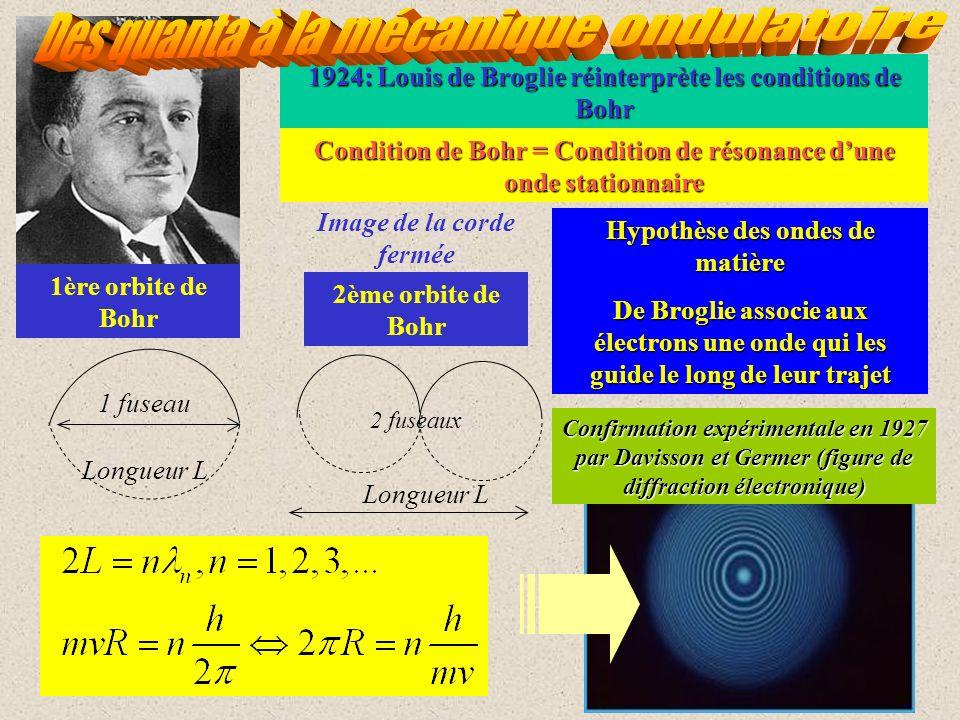 1924: Louis de Broglie réinterprète les conditions de Bohr Condition de Bohr = Condition de résonance dune onde stationnaire Image de la corde fermée 1 fuseau 2 fuseaux Longueur L 1ère orbite de Bohr 2ème orbite de Bohr Hypothèse des ondes de matière De Broglie associe aux électrons une onde qui les guide le long de leur trajet Confirmation expérimentale en 1927 par Davisson et Germer (figure de diffraction électronique)