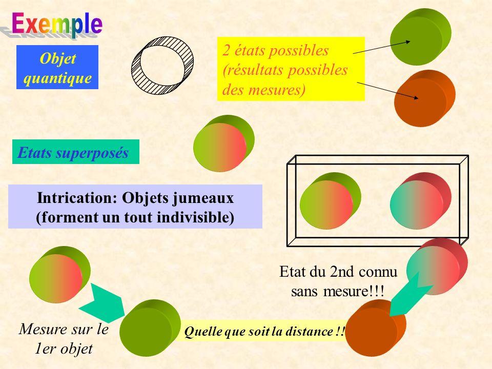 Quelle que soit la distance !! Objet quantique 2 états possibles (résultats possibles des mesures) Etats superposés Intrication: Objets jumeaux (forme