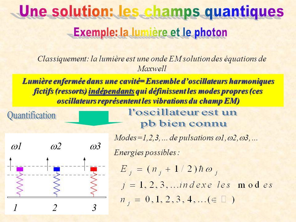 Classiquement: la lumière est une onde EM solution des équations de Maxwell Lumière enfermée dans une cavité= Ensemble doscillateurs harmoniques fictifs (ressorts) indépendants qui définissent les modes propres (ces oscillateurs représentent les vibrations du champ EM) 123 1 2 3 Modes=1,2,3,… de pulsations 1, 2, 3,… Energies possibles :