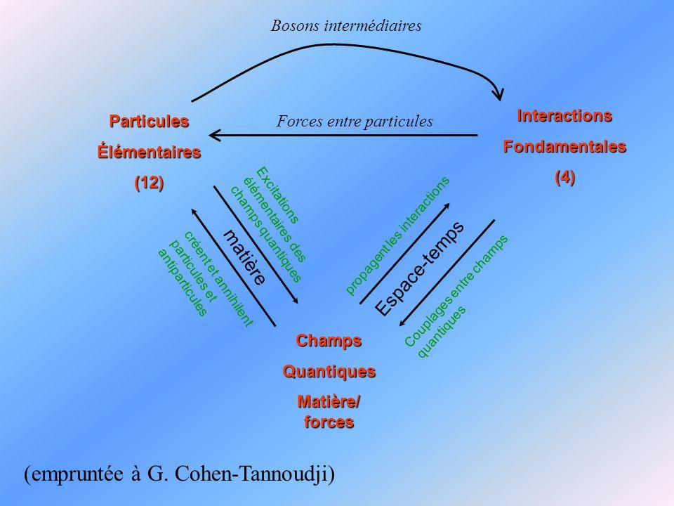 ParticulesÉlémentaires(12) InteractionsFondamentales(4) ChampsQuantiques Matière/ forces Espace-temps matière propagent les interactions Couplages entre champs quantiques Excitations élémentaires des champs quantiques créent et annihilent particules et antiparticules (empruntée à G.
