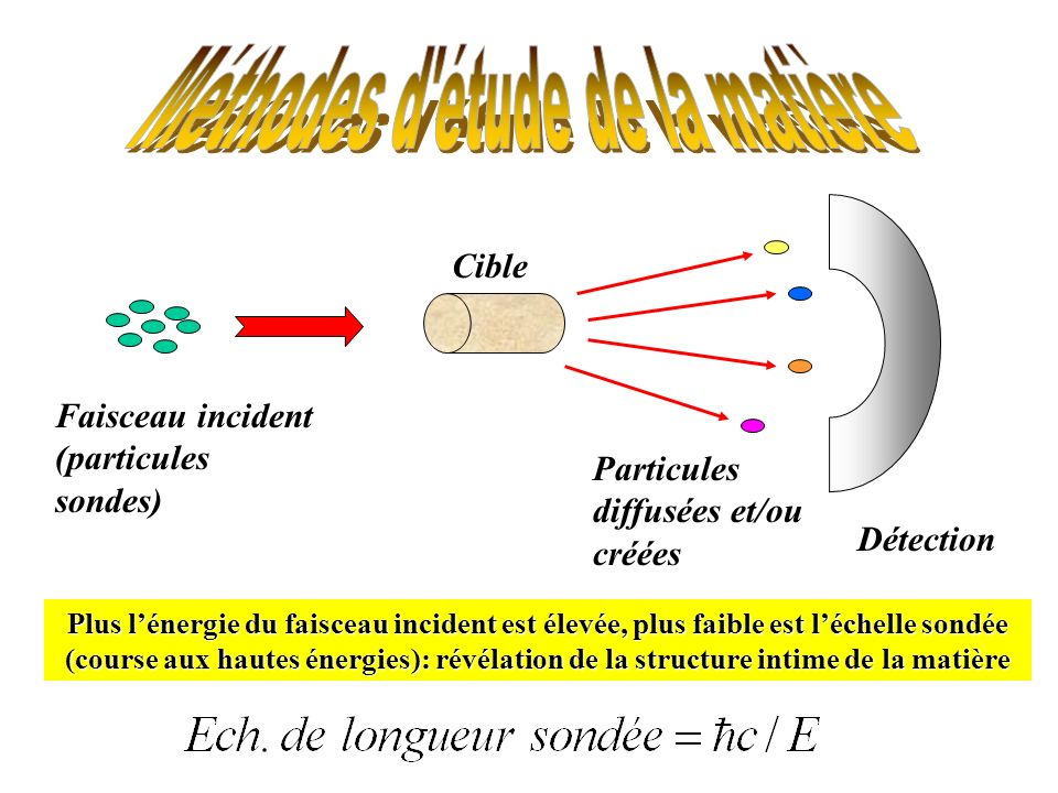 Faisceau incident (particules sondes) Cible Particules diffusées et/ou créées Plus lénergie du faisceau incident est élevée, plus faible est léchelle sondée (course aux hautes énergies): révélation de la structure intime de la matière Détection