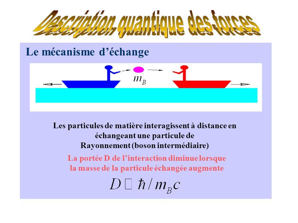 Le mécanisme déchange Les particules de matière interagissent à distance en échangeant une particule de Rayonnement (boson intermédiaire) La portée D de linteraction diminue lorsque la masse de la particule échangée augmente