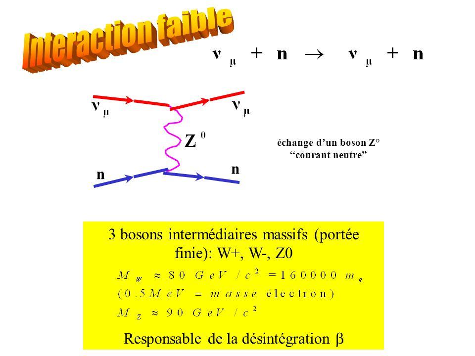 n n échange dun boson Z° courant neutre 3 bosons intermédiaires massifs (portée finie): W+, W-, Z0 Responsable de la désintégration