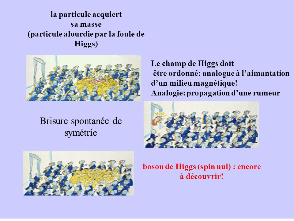 Le champ de Higgs doit être ordonné: analogue à laimantation dun milieu magnétique! Analogie: propagation dune rumeur boson de Higgs (spin nul) : enco