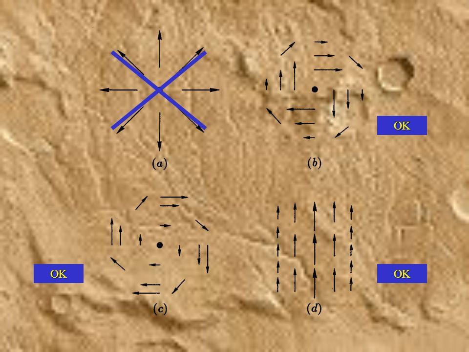 Compléments de magnétostatique Théorème dAmpère (forme locale) Théorème dAmpère Jauge de Coulomb