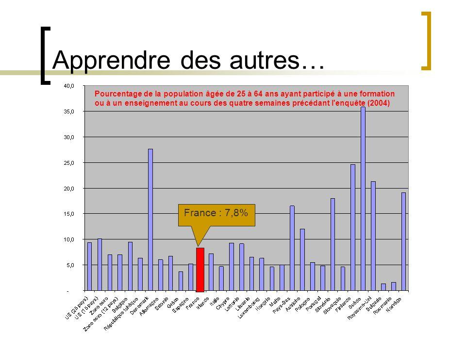 Apprendre des autres… Pourcentage de la population âgée de 25 à 64 ans ayant participé à une formation ou à un enseignement au cours des quatre semaines précédant l enquête (2004) France : 7,8%