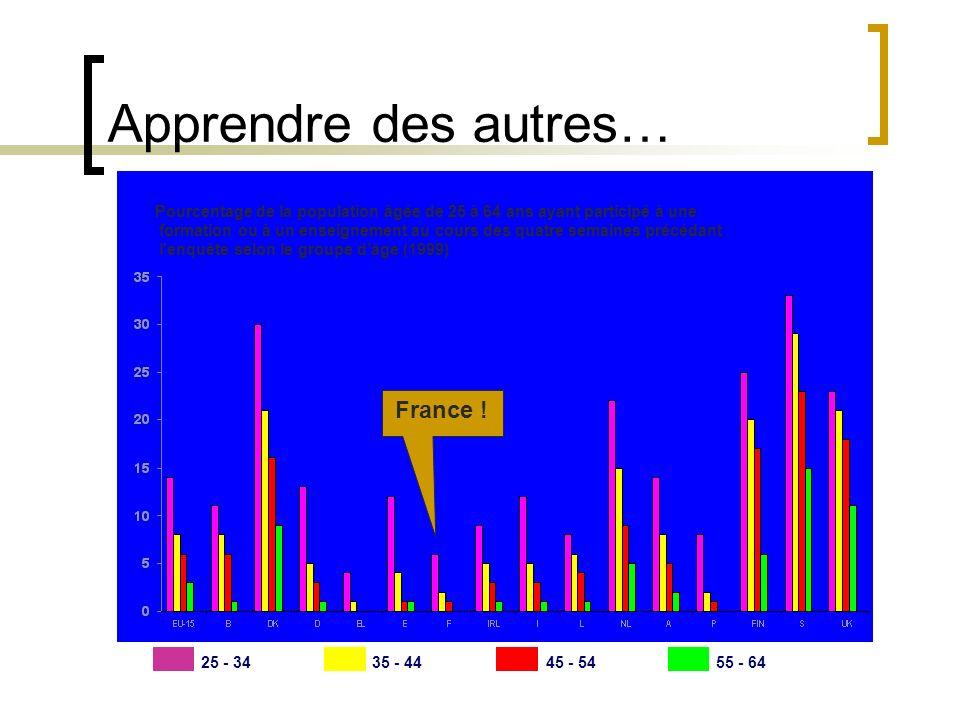 Apprendre des autres… Pourcentage de la population âgée de 25 à 64 ans ayant participé à une formation ou à un enseignement au cours des quatre semaines précédant l enquête selon le groupe dâge (1999) 25 - 3435 - 4445 - 5455 - 64 France !