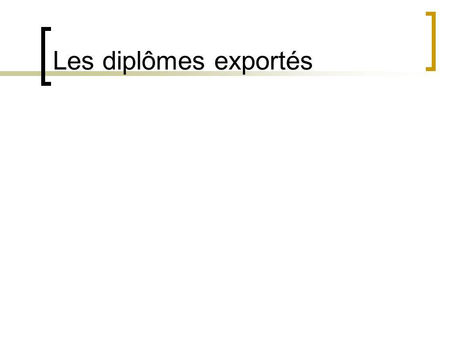 Les diplômes exportés