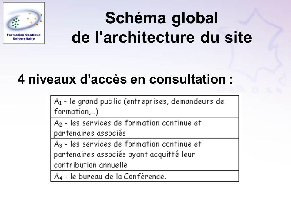 4 niveaux d'accès en consultation :