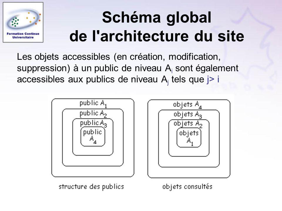 Schéma global de l architecture du site Les objets accessibles (en création, modification, suppression) à un public de niveau A i sont également accessibles aux publics de niveau A j tels que j> i