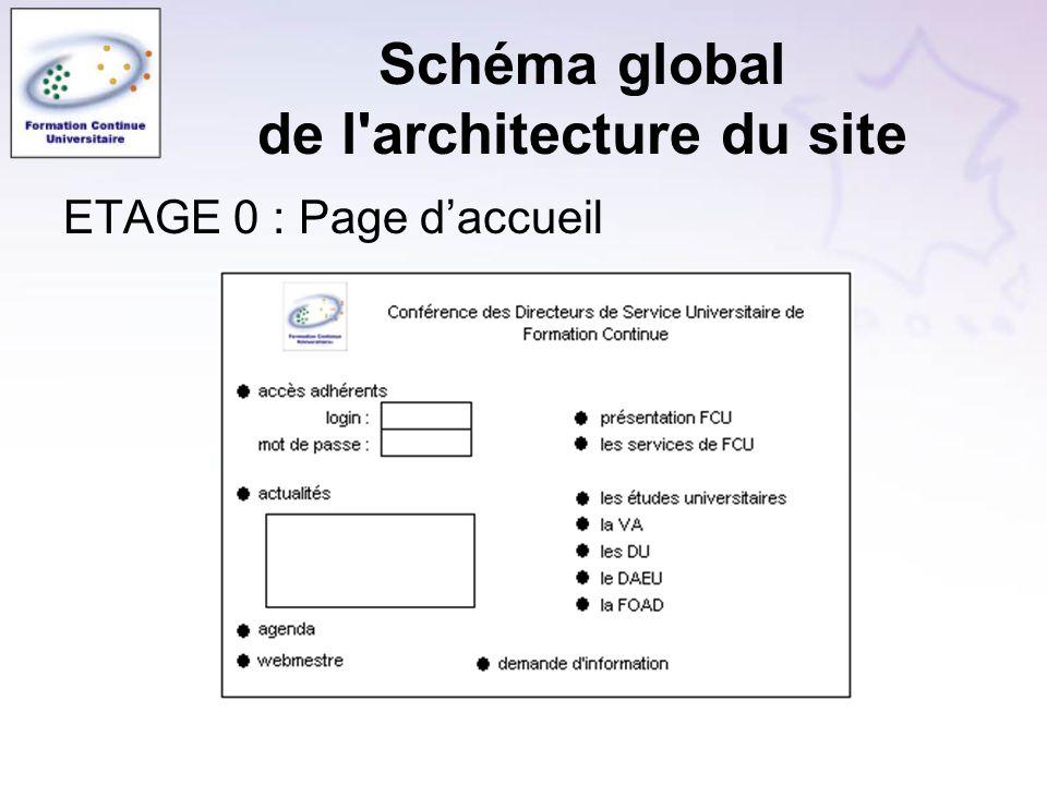 Schéma global de l architecture du site ETAGE 0 : Page daccueil