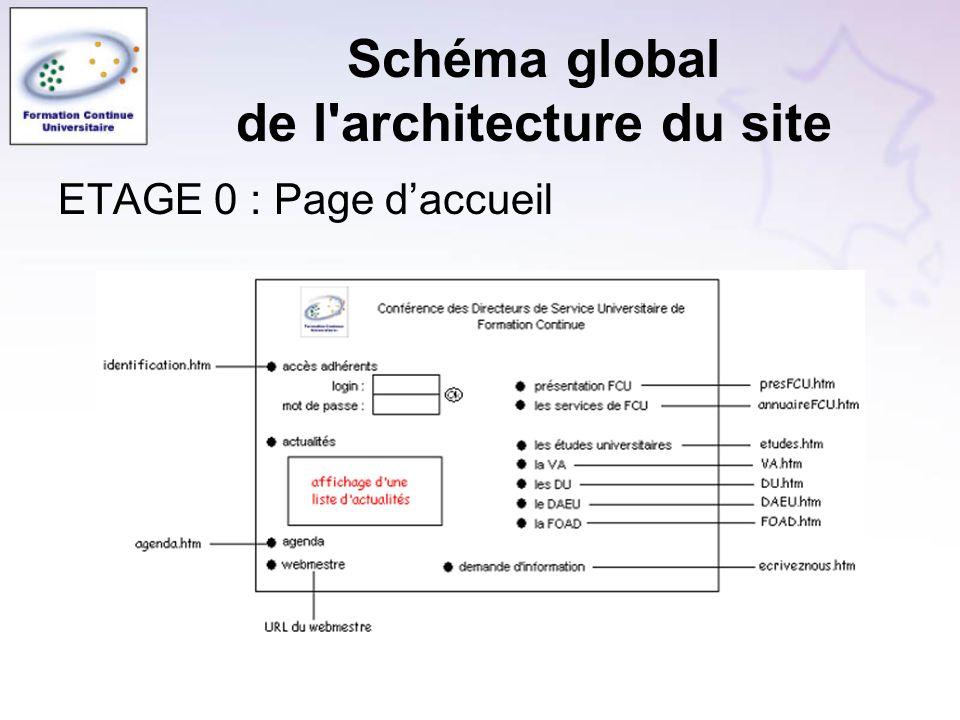 Schéma global de l'architecture du site ETAGE 0 : Page daccueil
