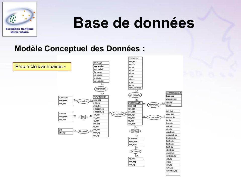 Modèle Conceptuel des Données : Ensemble « annuaires »