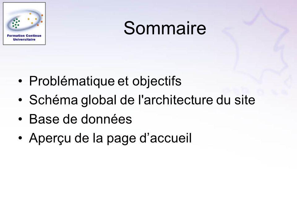 Sommaire Problématique et objectifs Schéma global de l architecture du site Base de données Aperçu de la page daccueil