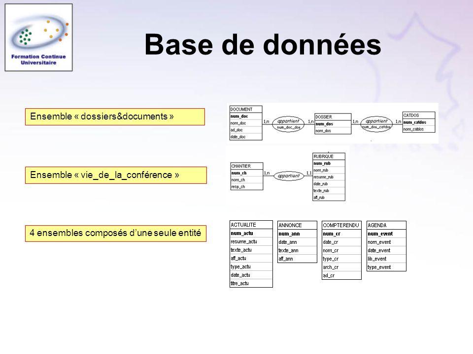 Base de données Ensemble « dossiers&documents » Ensemble « vie_de_la_conférence » 4 ensembles composés dune seule entité