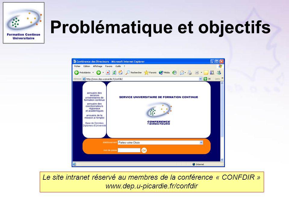 Problématique et objectifs Le site intranet réservé au membres de la conférence « CONFDIR » www.dep.u-picardie.fr/confdir
