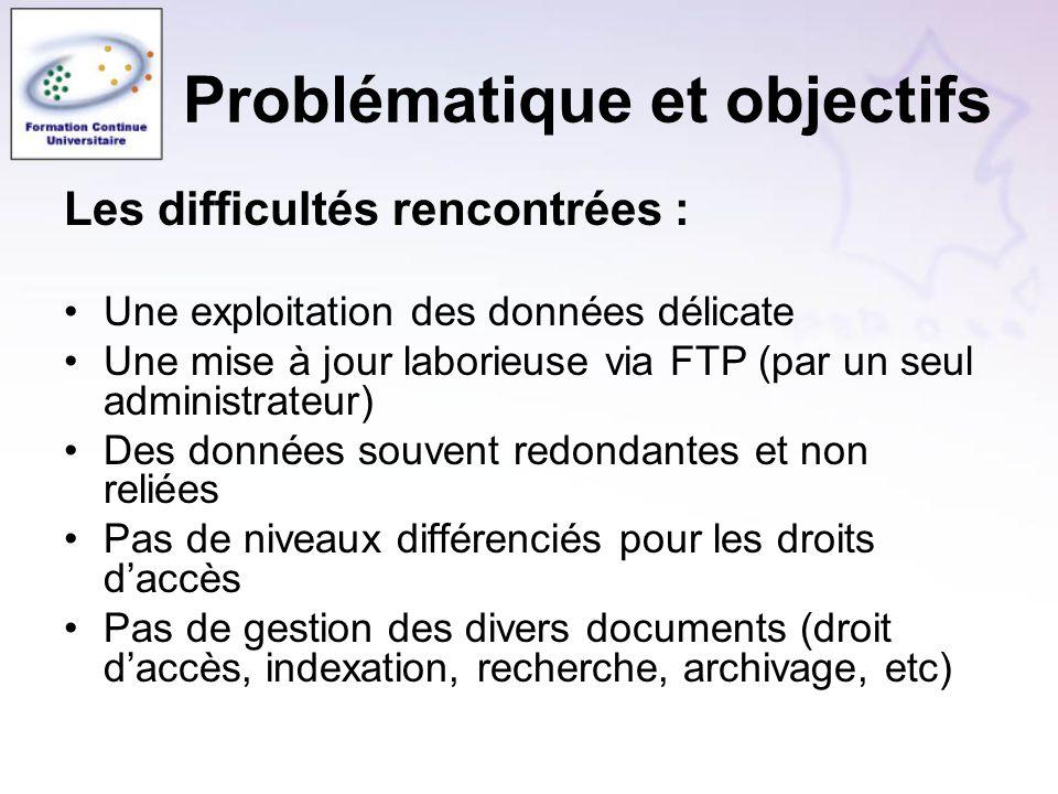 Problématique et objectifs Les difficultés rencontrées : Une exploitation des données délicate Une mise à jour laborieuse via FTP (par un seul adminis