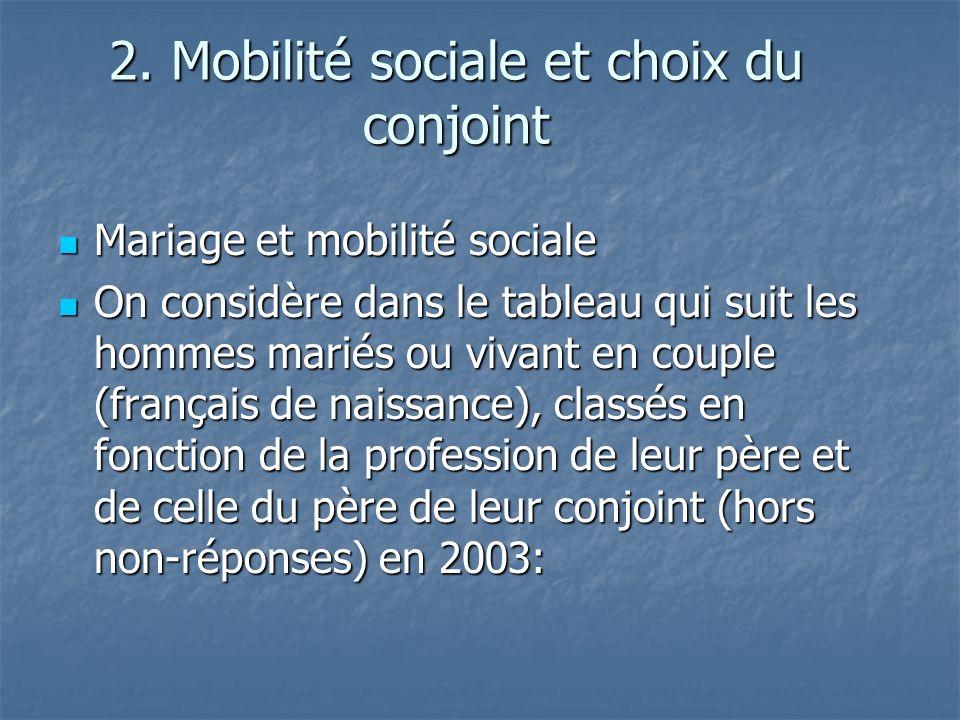 2. Mobilité sociale et choix du conjoint Mariage et mobilité sociale Mariage et mobilité sociale On considère dans le tableau qui suit les hommes mari