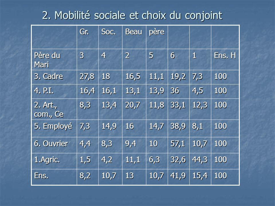 2. Mobilité sociale et choix du conjoint Gr.Soc.Beaupère Père du Mari 342561 Ens. H 3. Cadre 27,81816,511,119,27,3100 4. P.I. 16,416,113,113,9364,5100