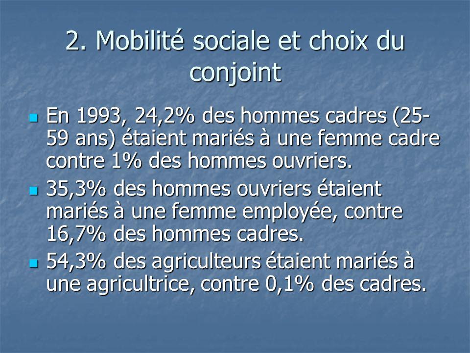2. Mobilité sociale et choix du conjoint En 1993, 24,2% des hommes cadres (25- 59 ans) étaient mariés à une femme cadre contre 1% des hommes ouvriers.
