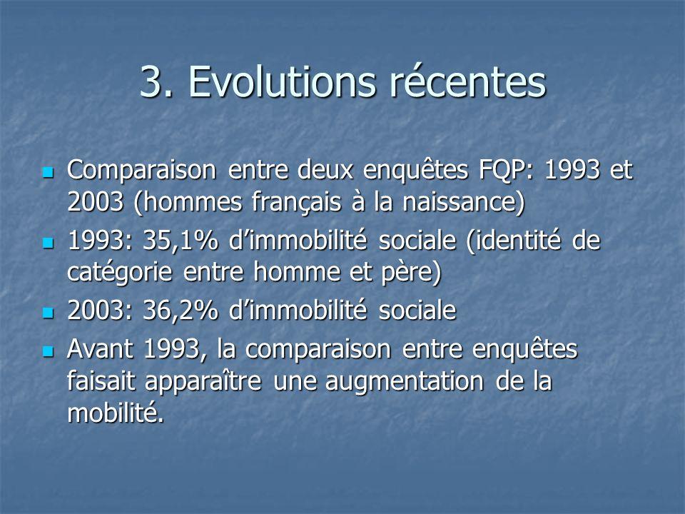 3. Evolutions récentes Comparaison entre deux enquêtes FQP: 1993 et 2003 (hommes français à la naissance) Comparaison entre deux enquêtes FQP: 1993 et