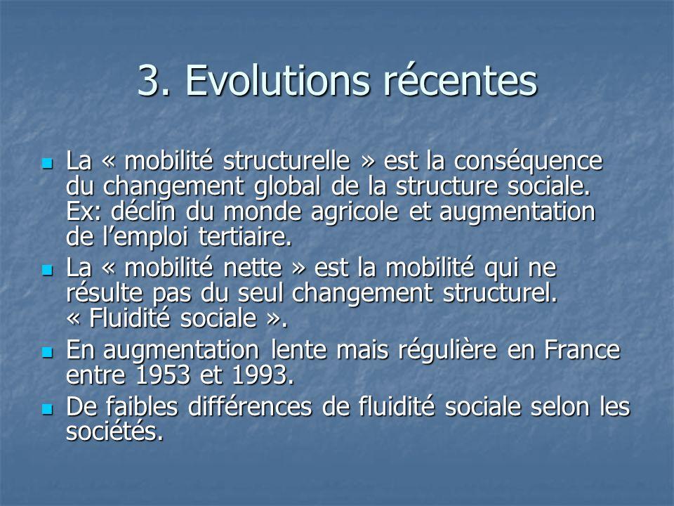 3. Evolutions récentes La « mobilité structurelle » est la conséquence du changement global de la structure sociale. Ex: déclin du monde agricole et a