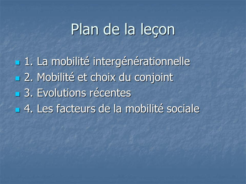 Plan de la leçon 1. La mobilité intergénérationnelle 1. La mobilité intergénérationnelle 2. Mobilité et choix du conjoint 2. Mobilité et choix du conj