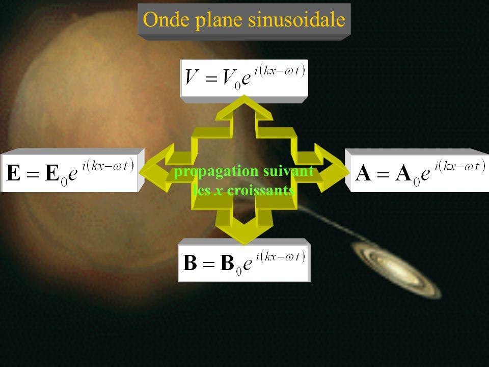 propagation suivant les x croissants propagation suivant les x décroissants Onde plane sinusoidale pulsation Représentation complexe nombre donde péri
