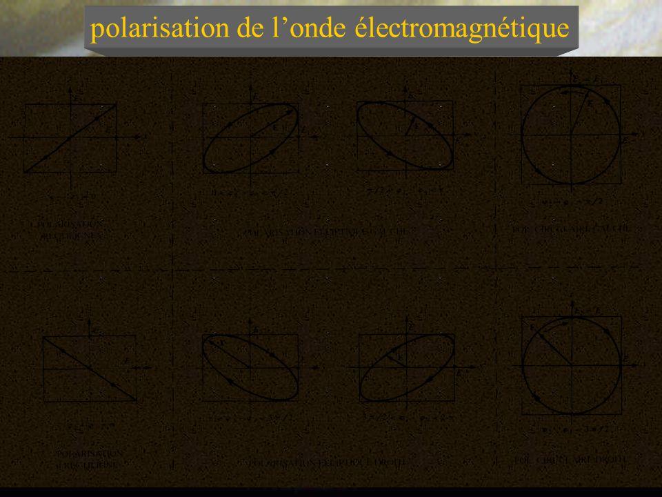 polarisation de londe électromagnétique Pour une onde électromagnétique plane, sinusoïdale, monochromatique qui se propage suivant la direction x, les composantes du champ électrique E dans le plan donde sont de la forme: Dans le plan donde lextrémité du vecteur champ E décrit une courbe dont la forme dépend du déphasage 1 - 2 entre les composantes de E.