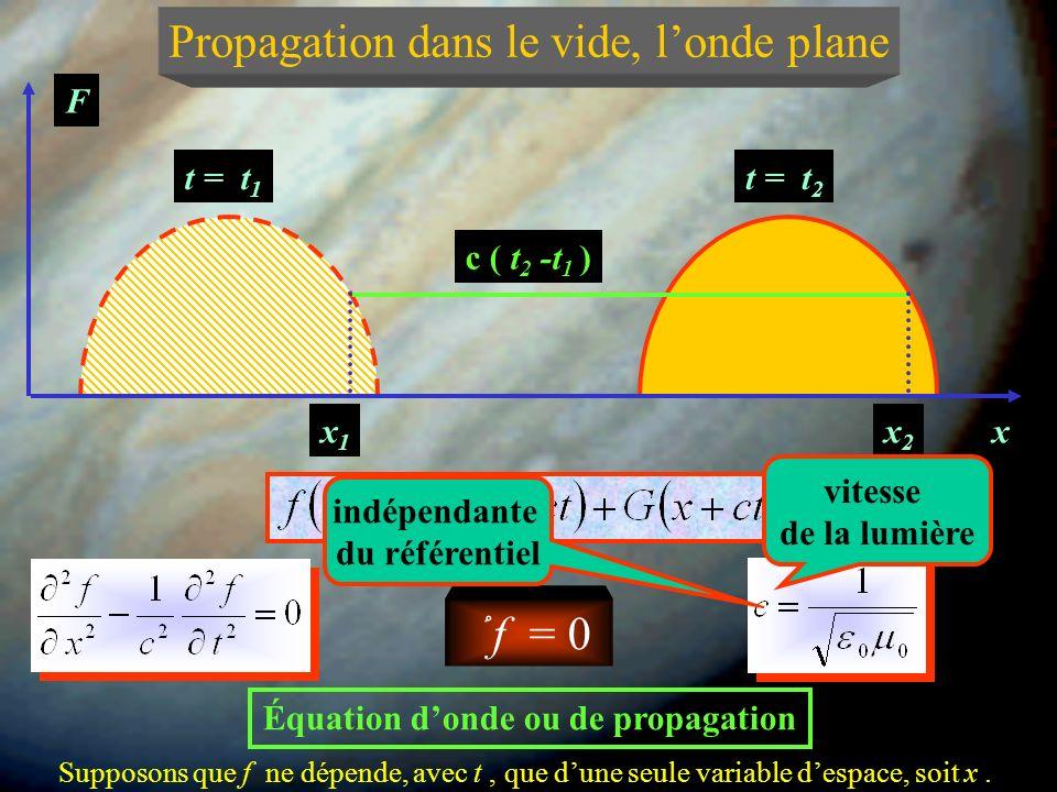 Propagation dans le vide, londe plane Dans le vide, en supposant nulles les densités de charge et de courant ֠ f = 0