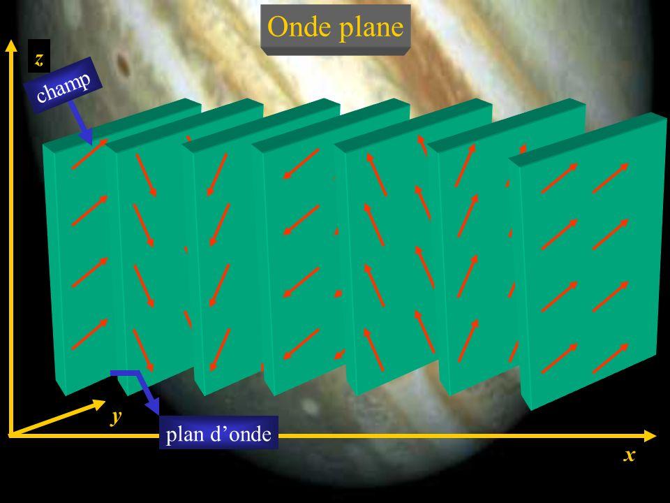Une onde électromagnétique est plane si E et B (donc A et V) ne sont fonction que dune coordonnée despace et du temps. Onde plane Le trièdre E, B, -e