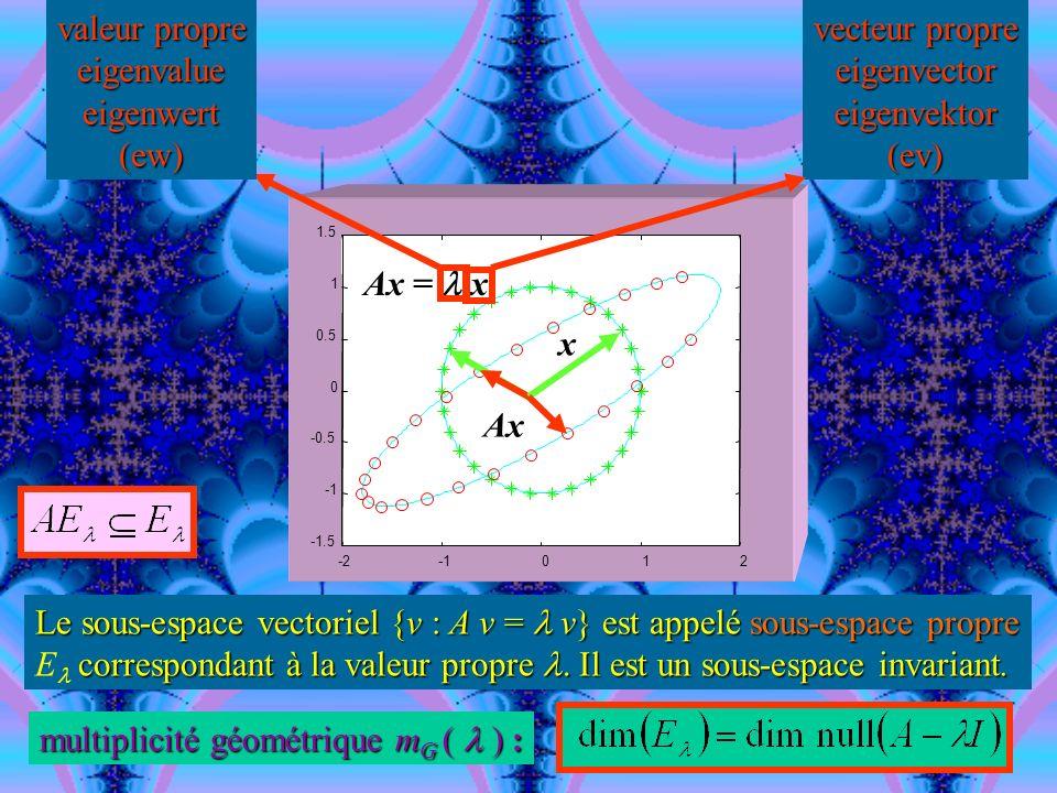 0 0 Matrices particulières 00 a 54 a 55 0 a 43 a 44 a 45 0 a 32 a 33 a 34 a 35 a 21 a 22 a 23 a 24 a 25 a 11 a 12 a 13 a 14 a 15 Hessenbergsupérieure