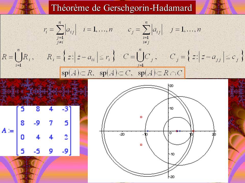Théorème de Gerschgorin-Hadamard Sil existe un entier m vérifiant 1 m n tel que la réunion de m disques soit disjointe de la réunion des (n-m) disques