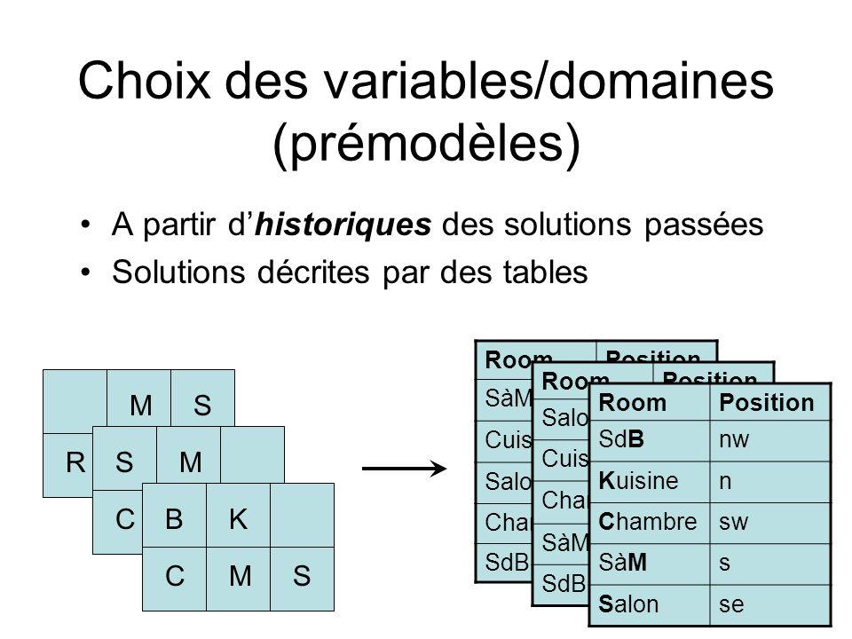 Choix des variables/domaines (prémodèles) A partir dhistoriques des solutions passées Solutions décrites par des tables MS CRK SM SCK BK SCM RoomPosit
