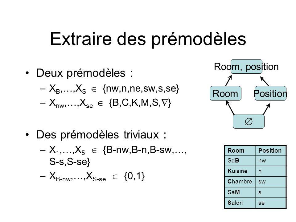 Extraire des prémodèles Deux prémodèles : –X B,…,X S {nw,n,ne,sw,s,se} –X nw,…,X se {B,C,K,M,S, } Des prémodèles triviaux : –X 1,…,X 5 {B-nw,B-n,B-sw,