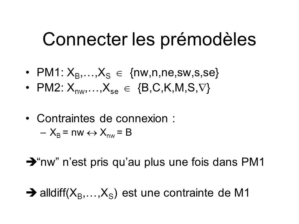 Connecter les prémodèles PM1: X B,…,X S {nw,n,ne,sw,s,se} PM2: X nw,…,X se {B,C,K,M,S, } Contraintes de connexion : –X B = nw X nw = B nw nest pris qu