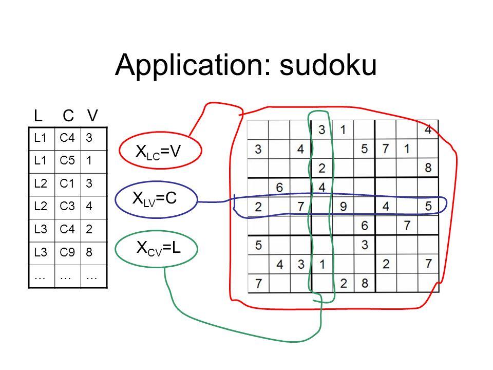 Application: sudoku L1C43 L1C51 L2C13 L2C34 L3C42 L3C98 ……… LCV X LC =V X LV =C X CV =L