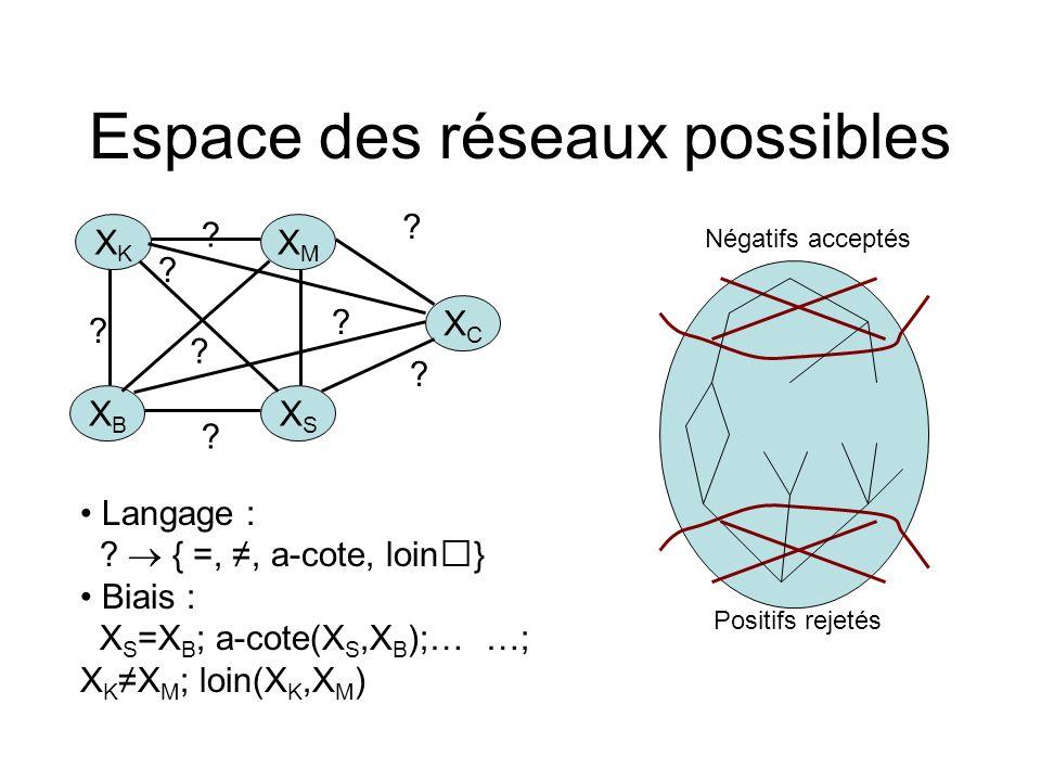 Espace des réseaux possibles XMXM XCXC XKXK XBXB XSXS ? ? ? ? ? ? ? ? Langage : ? { =,, a-cote, loin} Biais : X S =X B ; a-cote(X S,X B );… …; X K X M