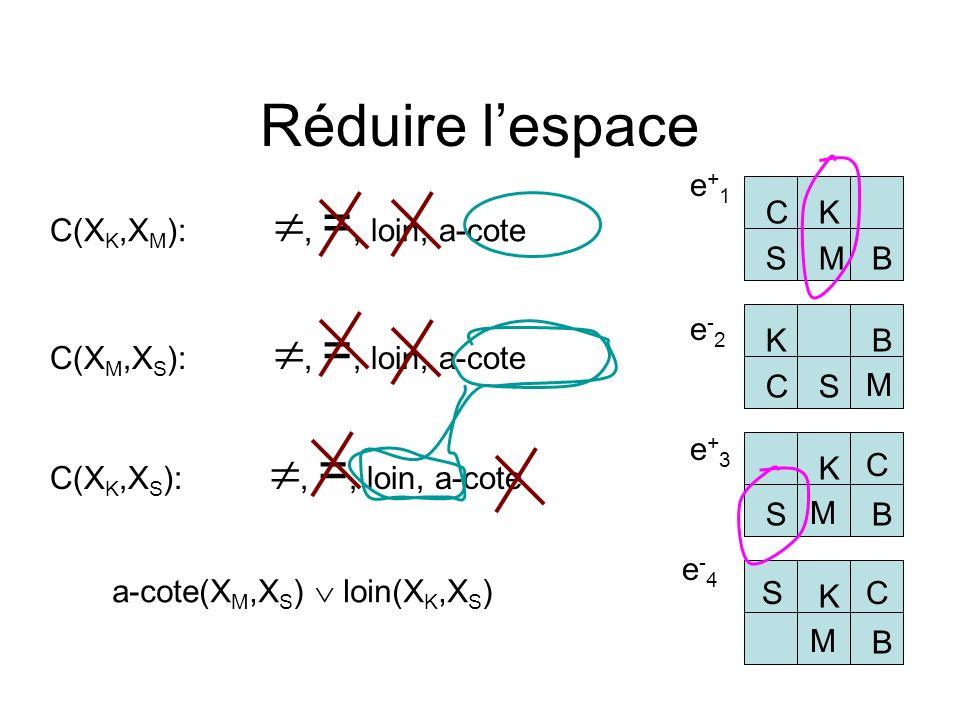 Réduire lespace C(X K,X M ):, =, loin, a-cote CK BS M e+1e+1 C(X M,X S ):, =, loin, a-cote C(X K,X S ):, =, loin, a-cote e-2e-2 KB C S M K BS e+3e+3 C