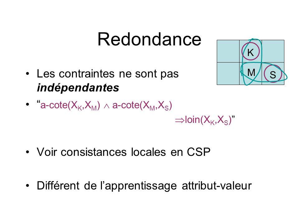 Redondance Les contraintes ne sont pas indépendantes a-cote(X K,X M ) a-cote(X M,X S ) loin(X K,X S ) Voir consistances locales en CSP Différent de la