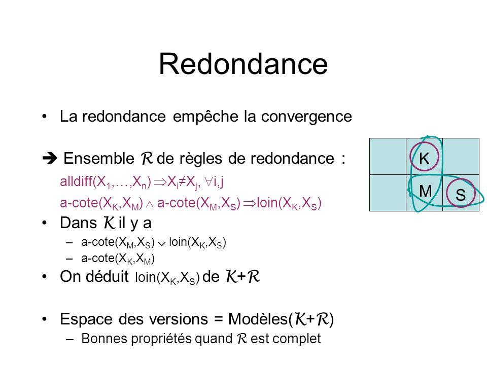 Redondance La redondance empêche la convergence Ensemble R de règles de redondance : alldiff(X 1,…,X n ) X i X j, i,j a-cote(X K,X M ) a-cote(X M,X S
