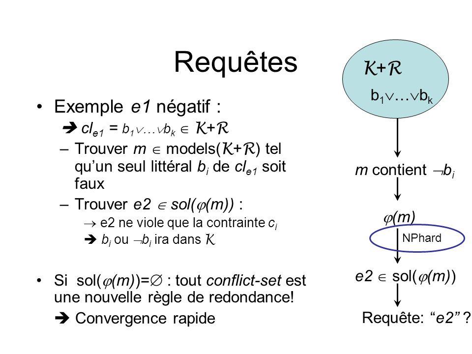 Requêtes Exemple e1 négatif : cl e1 = b 1 … b k K + R –Trouver m models( K + R ) tel quun seul littéral b i de cl e1 soit faux –Trouver e2 sol( (m)) :