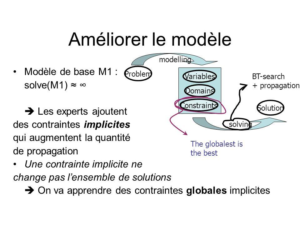 Améliorer le modèle Modèle de base M1 : solve(M1) Les experts ajoutent des contraintes implicites qui augmentent la quantité de propagation Une contra