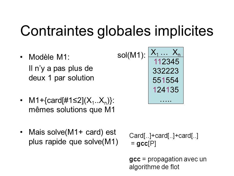 Contraintes globales implicites Modèle M1: Il ny a pas plus de deux 1 par solution M1+{card[#12](X 1..X n )}: mêmes solutions que M1 Mais solve(M1+ ca