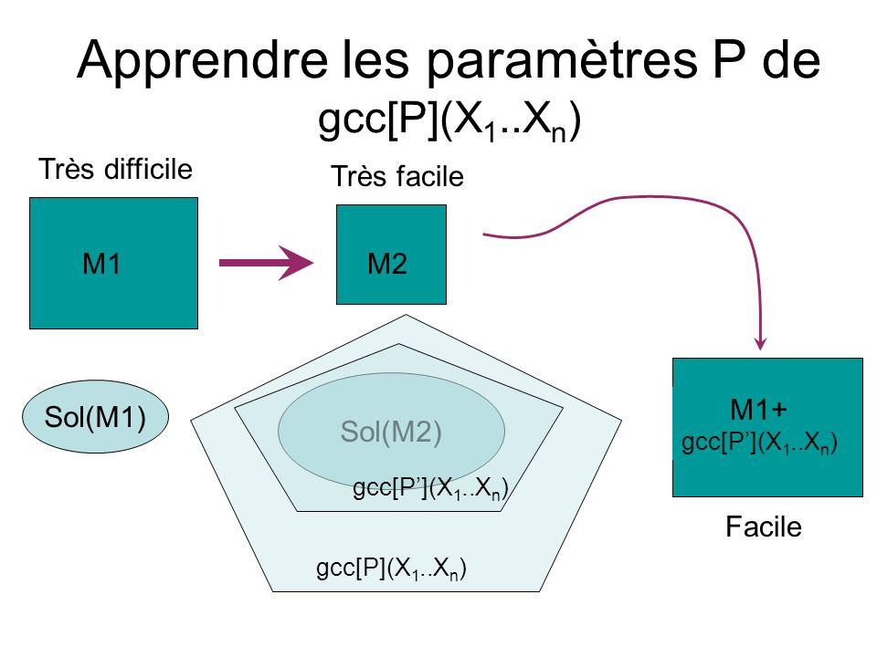 Apprendre les paramètres P de gcc[P](X 1..X n ) Sol(M1) Sol(M2) gcc[P](X 1..X n ) M2 Très facile M1 Très difficile M1+ gcc[P](X 1..X n ) Facile