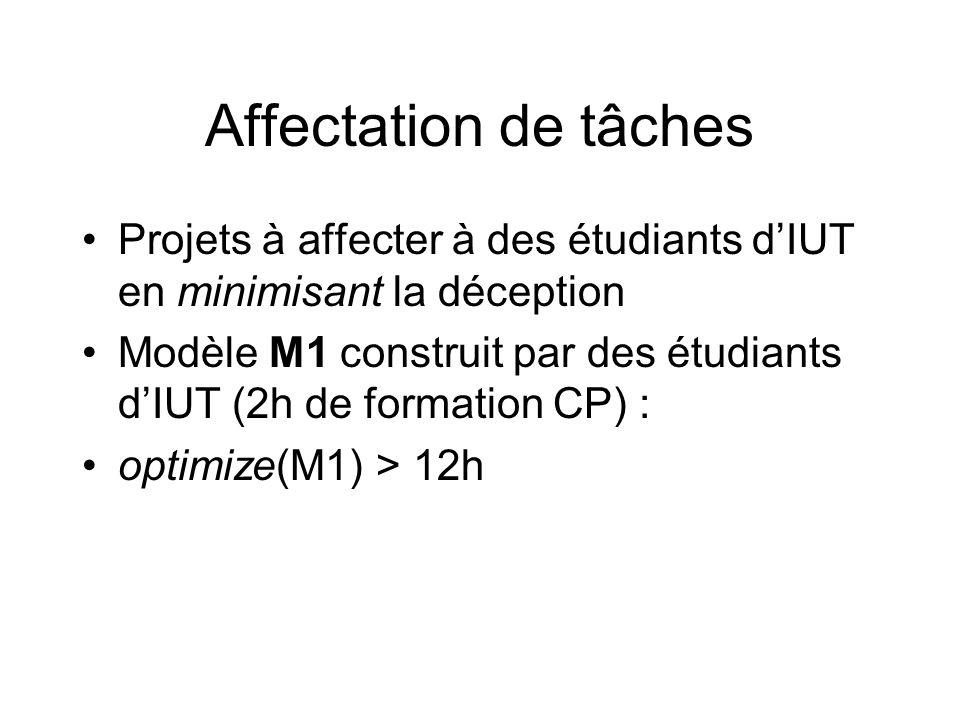 Affectation de tâches Projets à affecter à des étudiants dIUT en minimisant la déception Modèle M1 construit par des étudiants dIUT (2h de formation C