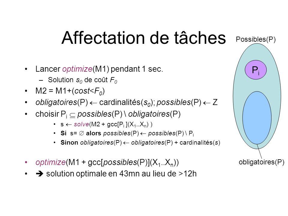 Possibles(P) obligatoires(P) Affectation de tâches Lancer optimize(M1) pendant 1 sec. –Solution s 0 de coût F 0 M2 = M1+(cost<F 0 ) obligatoires(P) ca