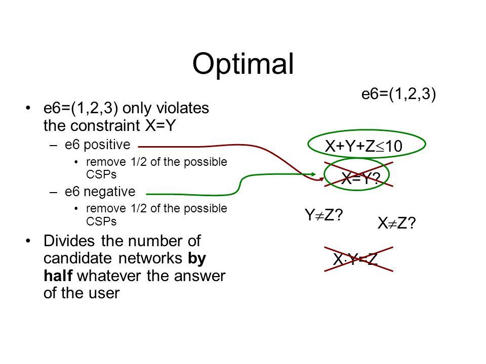Optimal X=Y? X Z? Y Z? X Y=Z X+Y+Z 10 e6=(1,2,3) e6=(1,2,3) only violates the constraint X=Y –e6 positive remove 1/2 of the possible CSPs –e6 negative